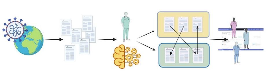 Herramientas y recursos para mejorar acceso a publicaciones sobre COVID-19